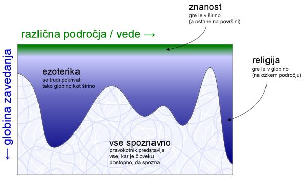 shema prostora spoznavnosti ezoterike
