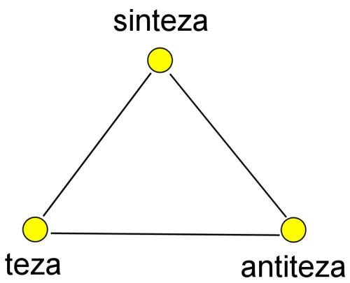 teza - antiteza - sinteza